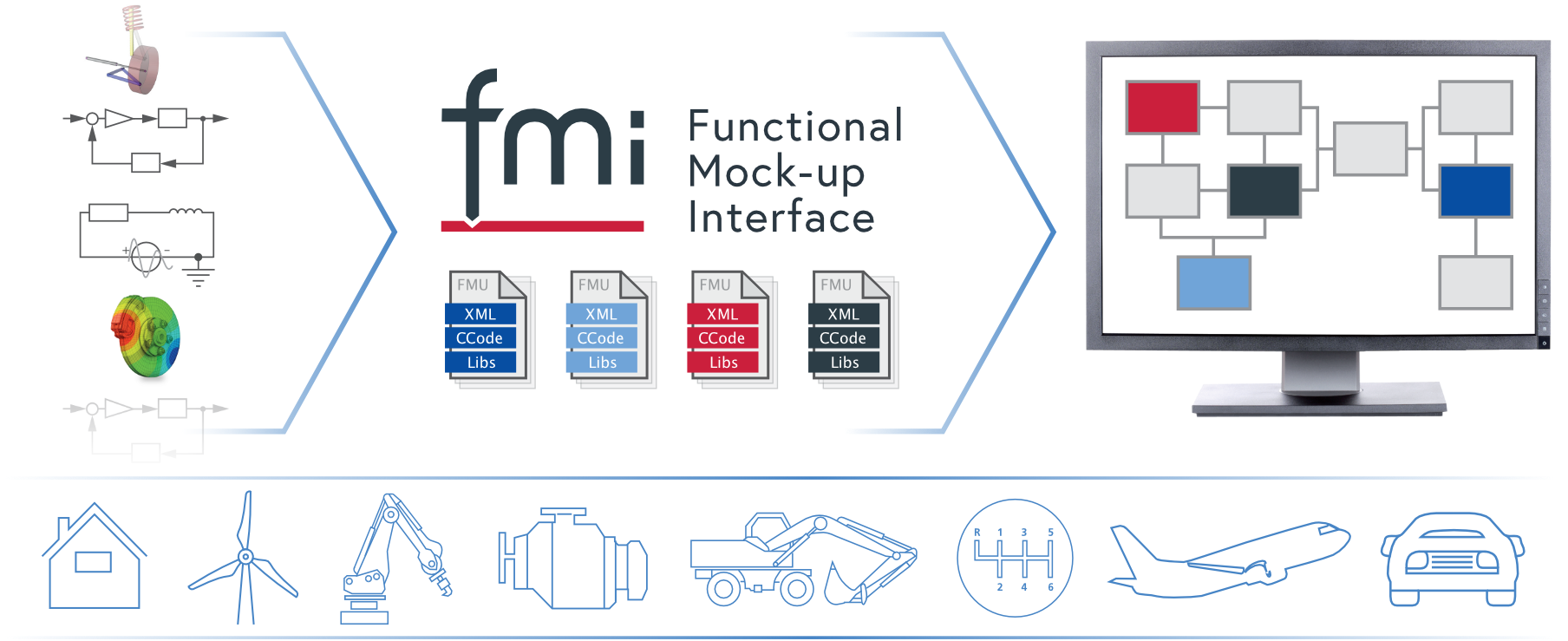 Functional Mock-up Interface illustration